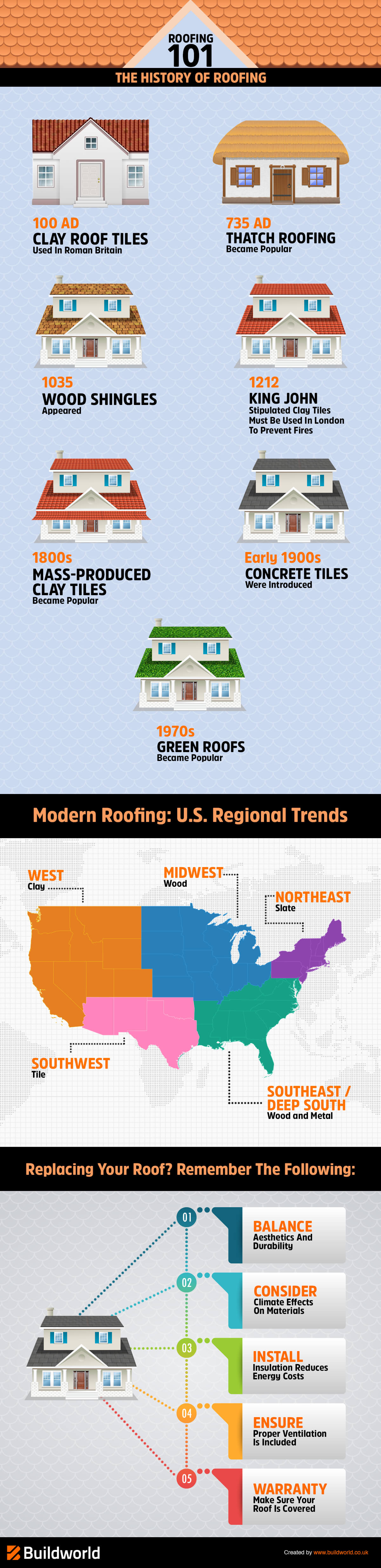 Roofing History